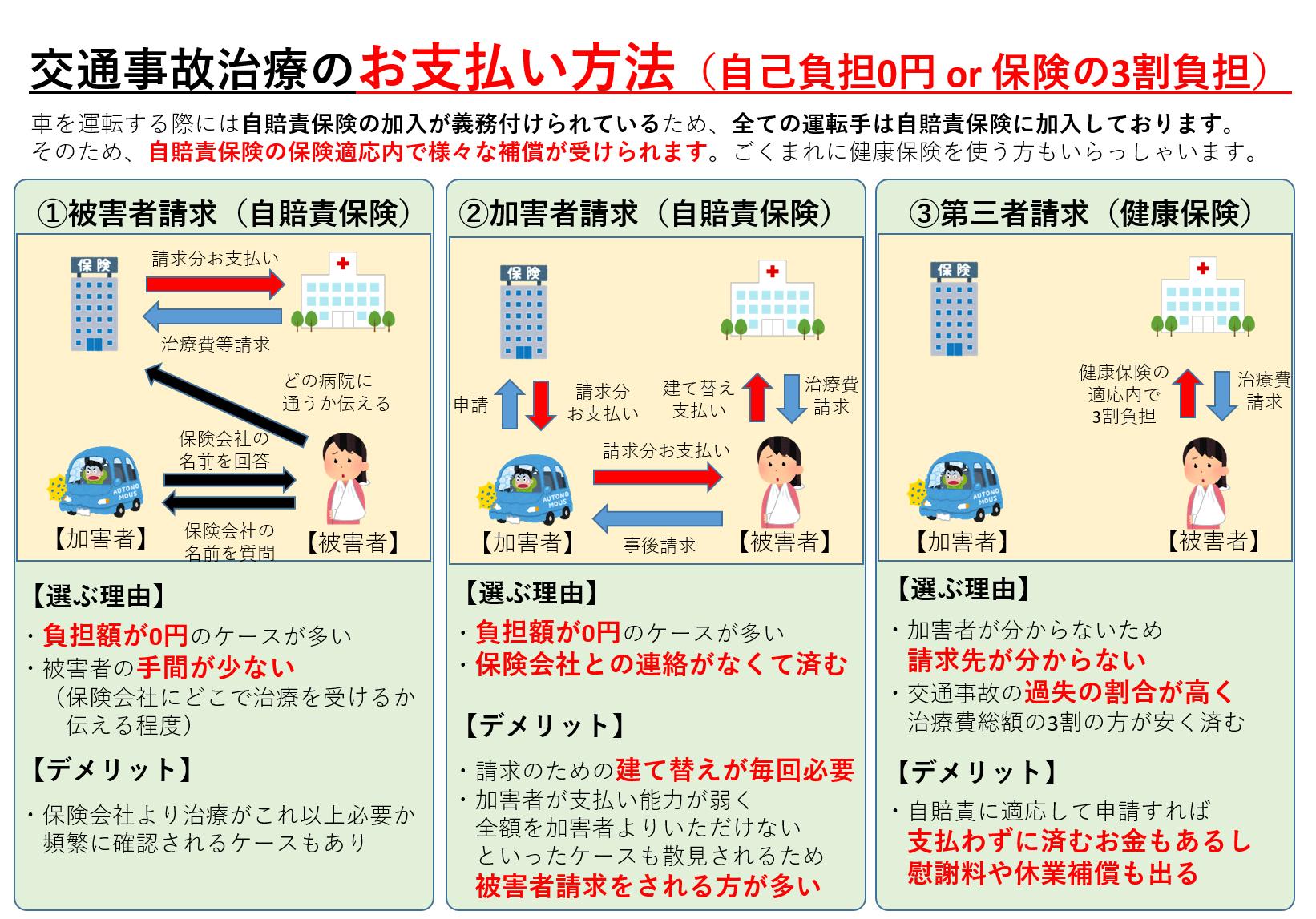 画像:交通事故治療のお支払い方法(自己負担0円 or 保険の3割負担)